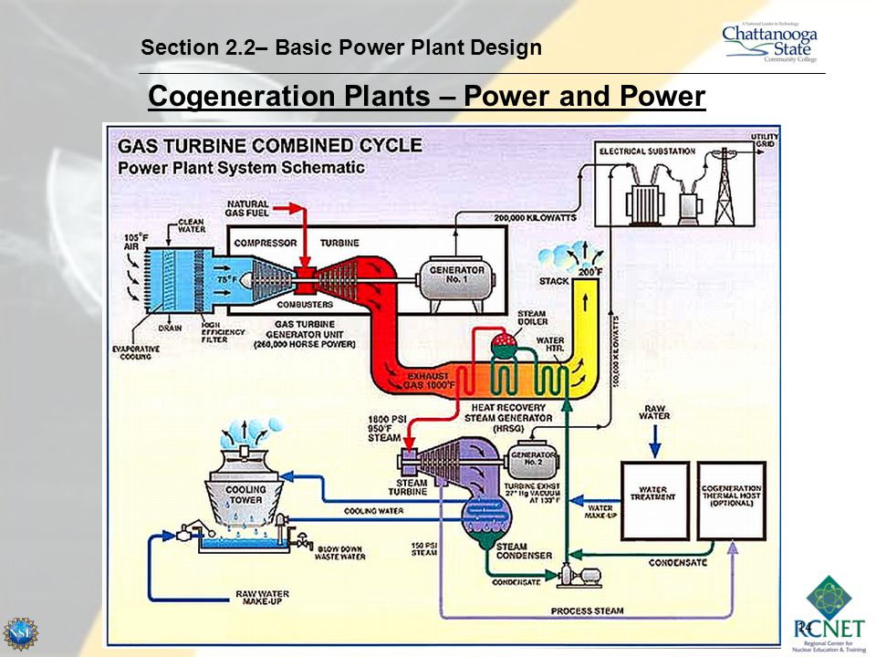 Cogeneration Plants – Power and Power