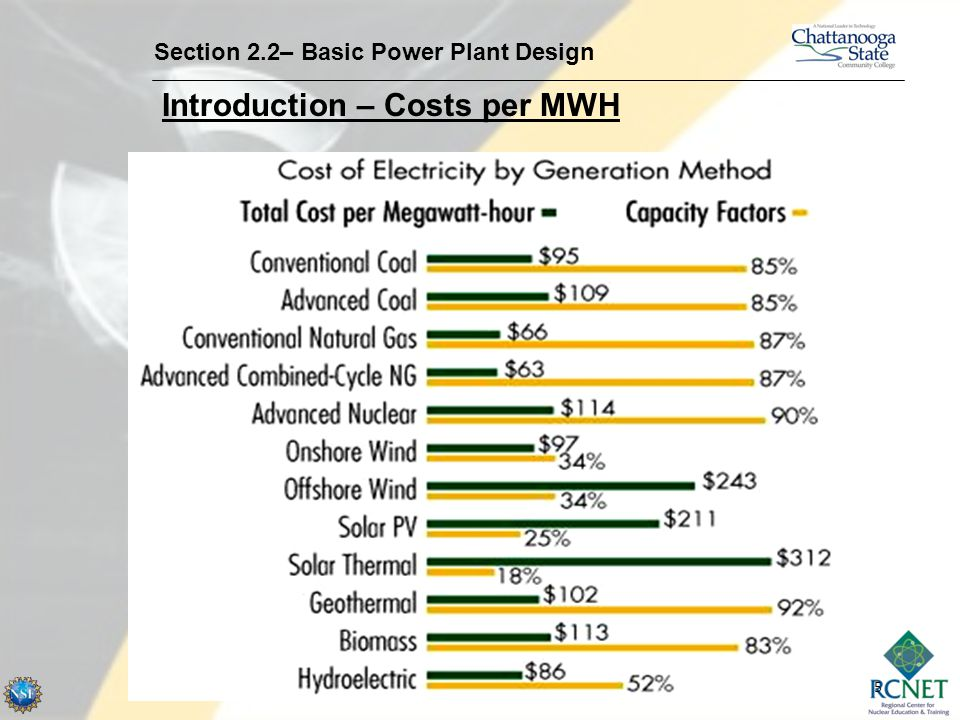 Introduction – Costs per MWH