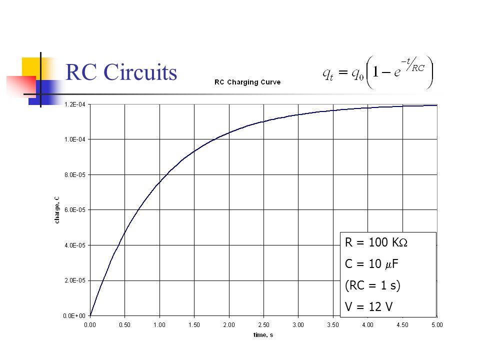 RC Circuits R = 100 KW C = 10 mF (RC = 1 s) V = 12 V