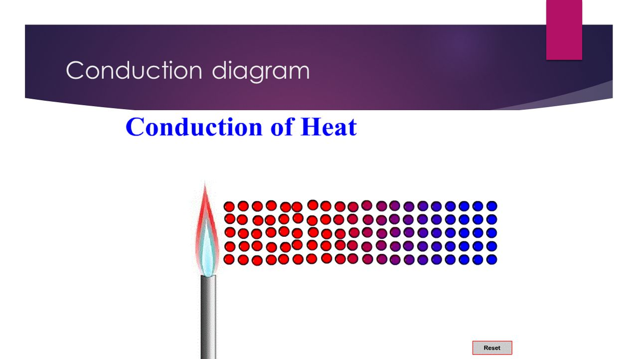 Conduction+diagram conduction by ayaan john ppt video online download