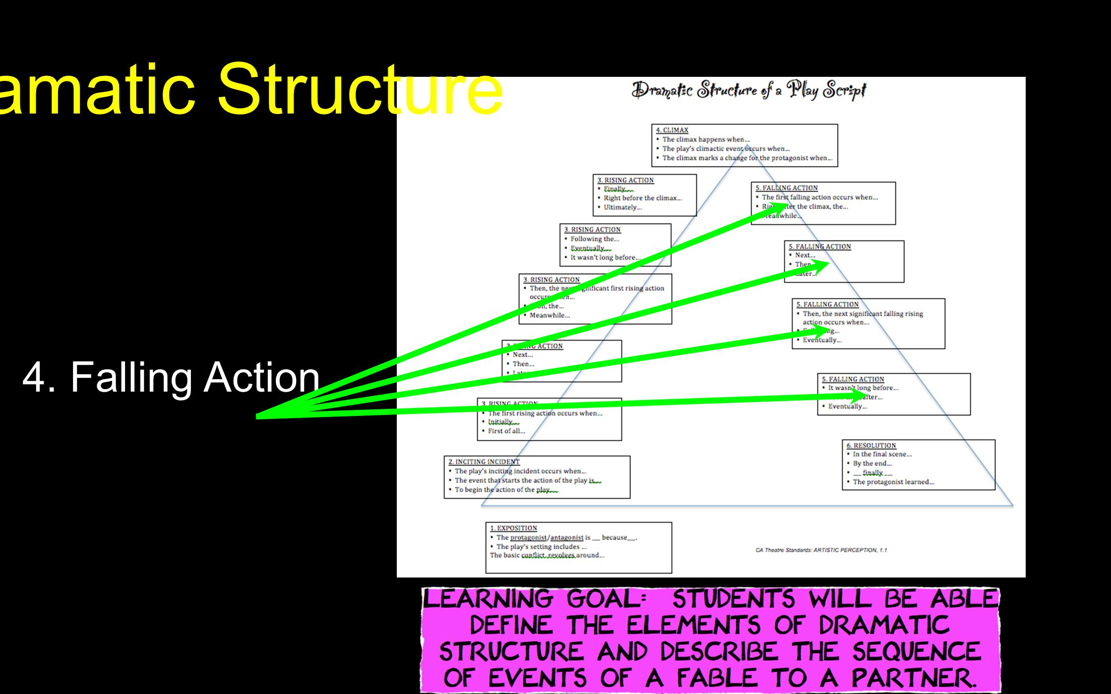 Dramatic Structure Page Ppt Video Online Download Short Story Plot Diagram 24 4 Falling Action