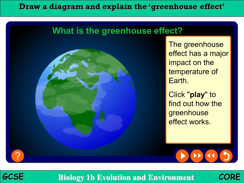 Draw a diagram and explain the 'greenhouse effect'