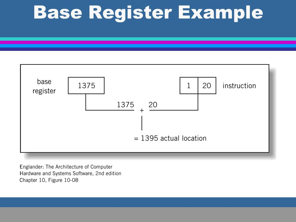Base Register Example