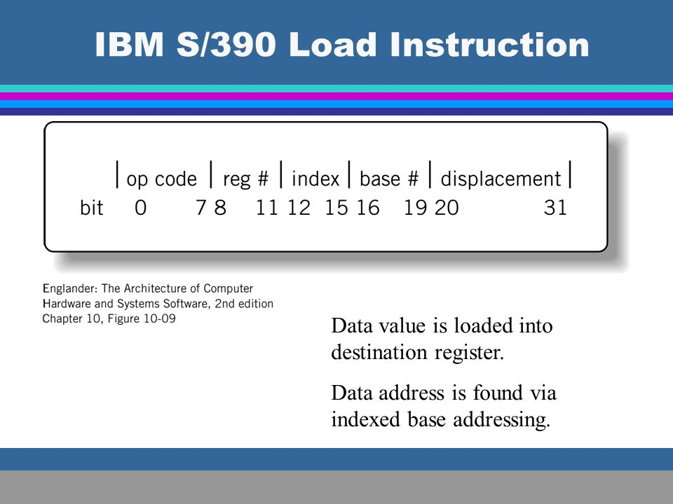 IBM S/390 Load Instruction
