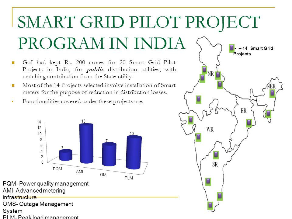 SMART GRID PROJECTS IN INDIA PDF