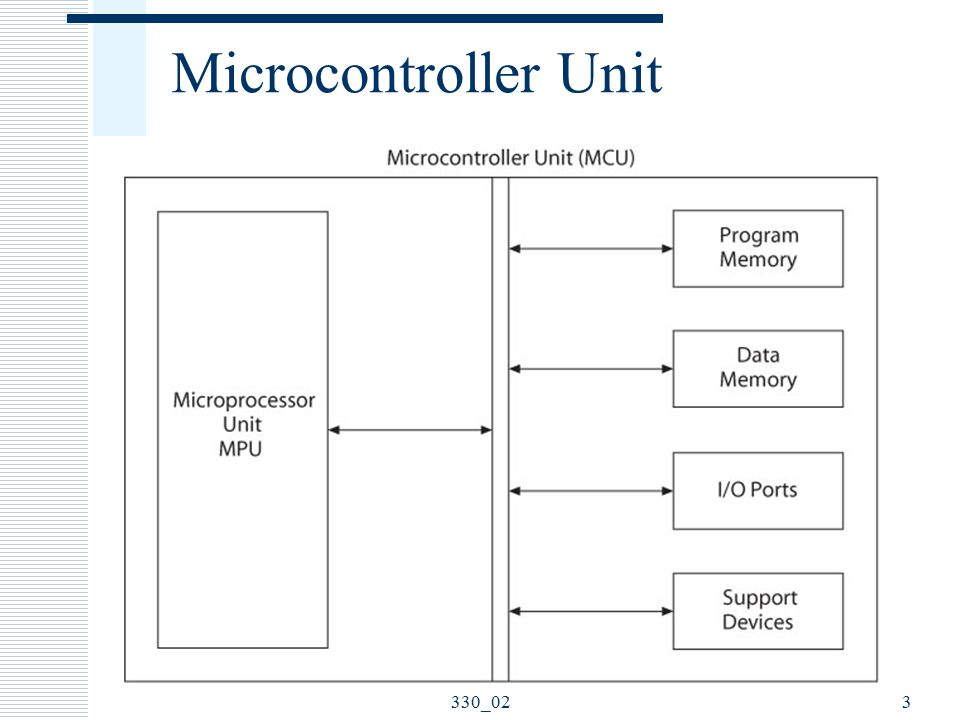 Microcontroller Architecture PIC18F Family - ppt video