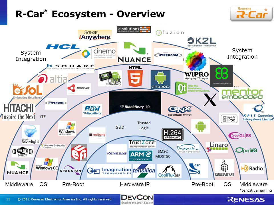 Velocity Labtm Embedded Development Ecosystem Ppt Video