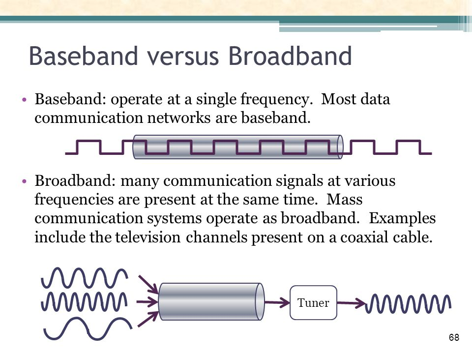 relationship among bandwidth data transfer rate and signal frequency