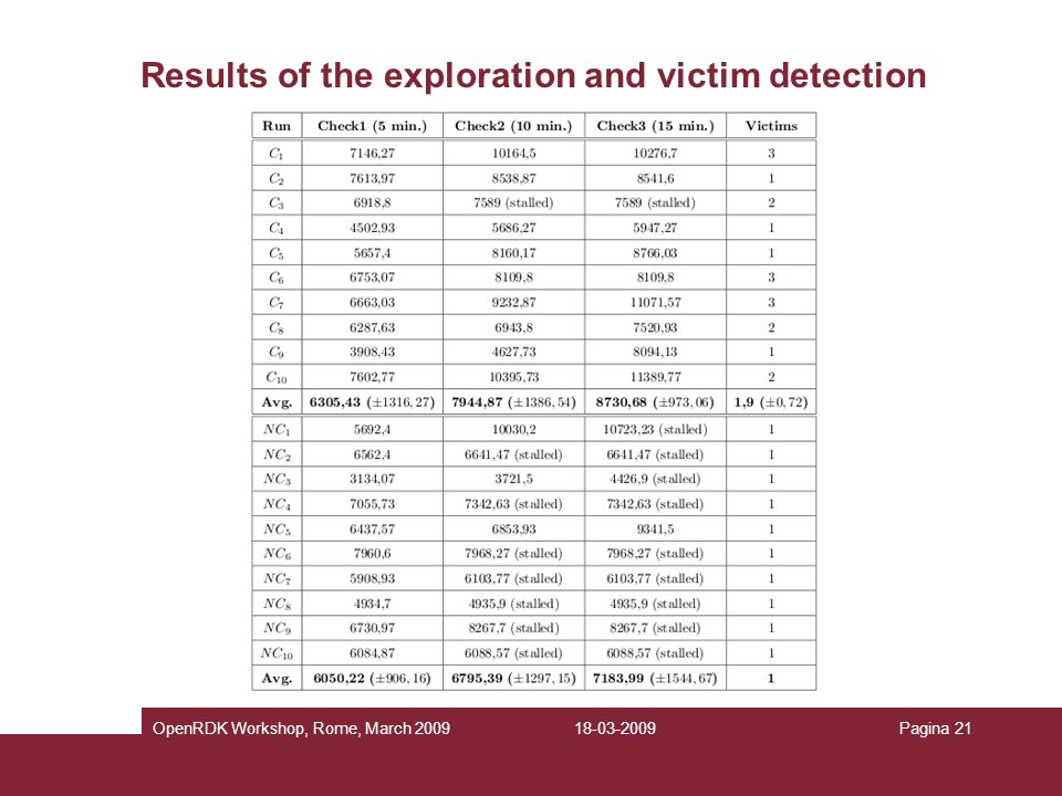 Results of the exploration and victim detection