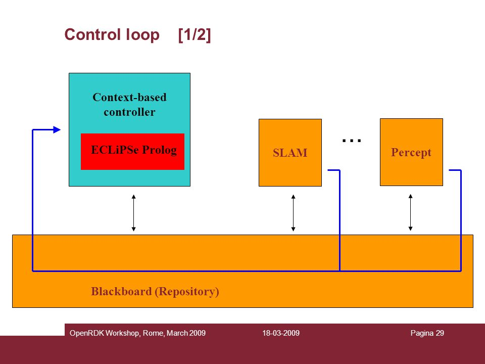 Context-based controller Blackboard (Repository)