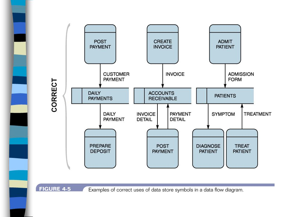 dfd diagram examples for patient admission area bookmark about  dfd diagram examples for patient admission area #6
