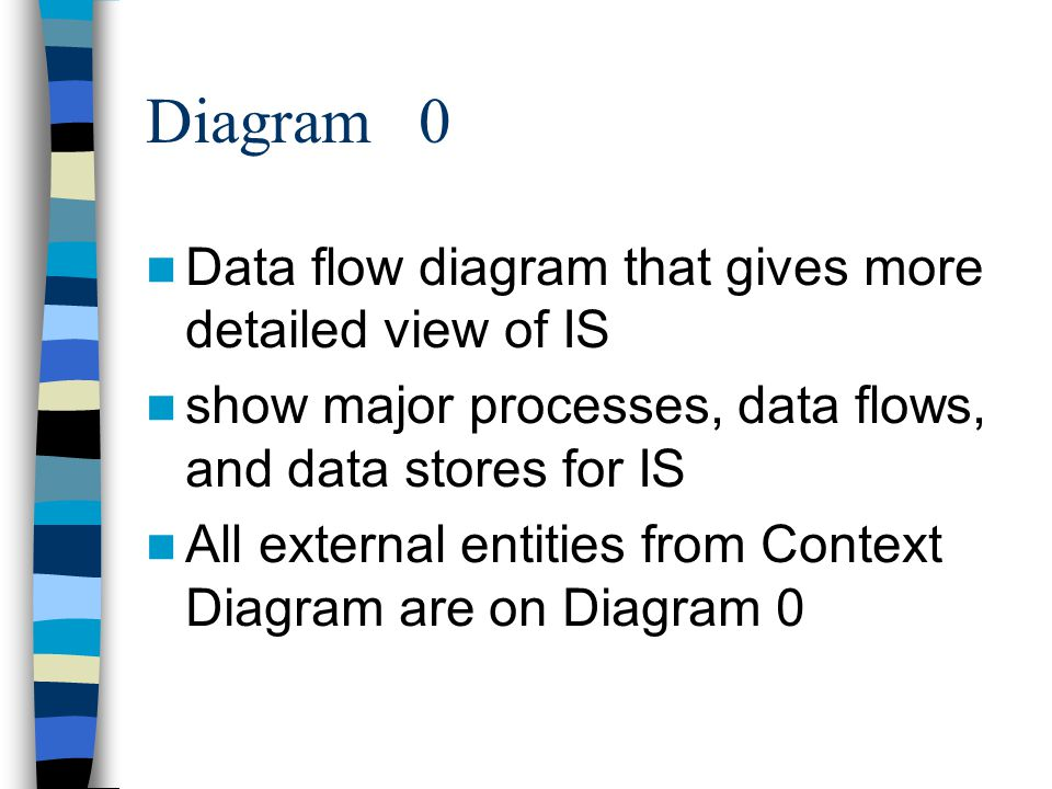 Phase 2 systems analysis ppt video online download 49 diagram 0 data flow diagram ccuart Gallery