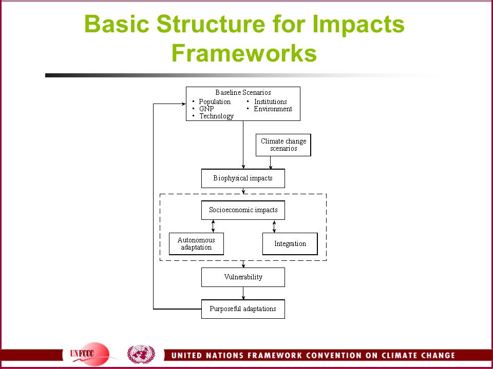 Basic Structure for Impacts Frameworks