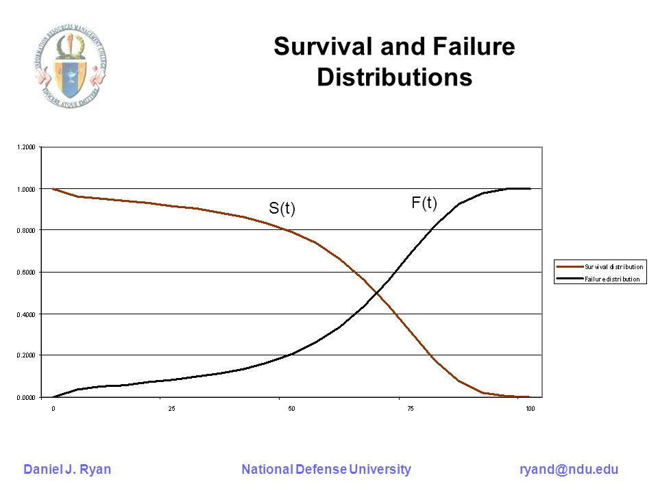 Survival and Failure Distributions