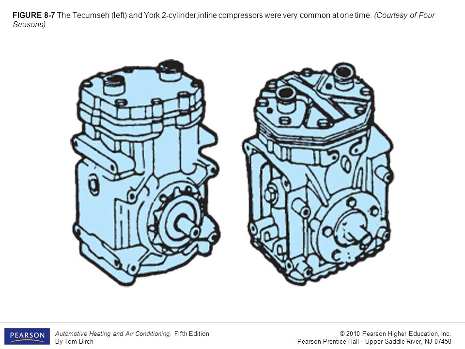 FIGURE 8-2 Some of the variety of compressors a and l use a