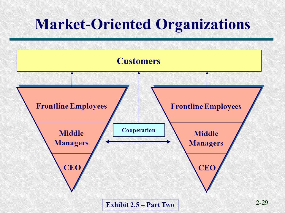 Market-Oriented Organizations