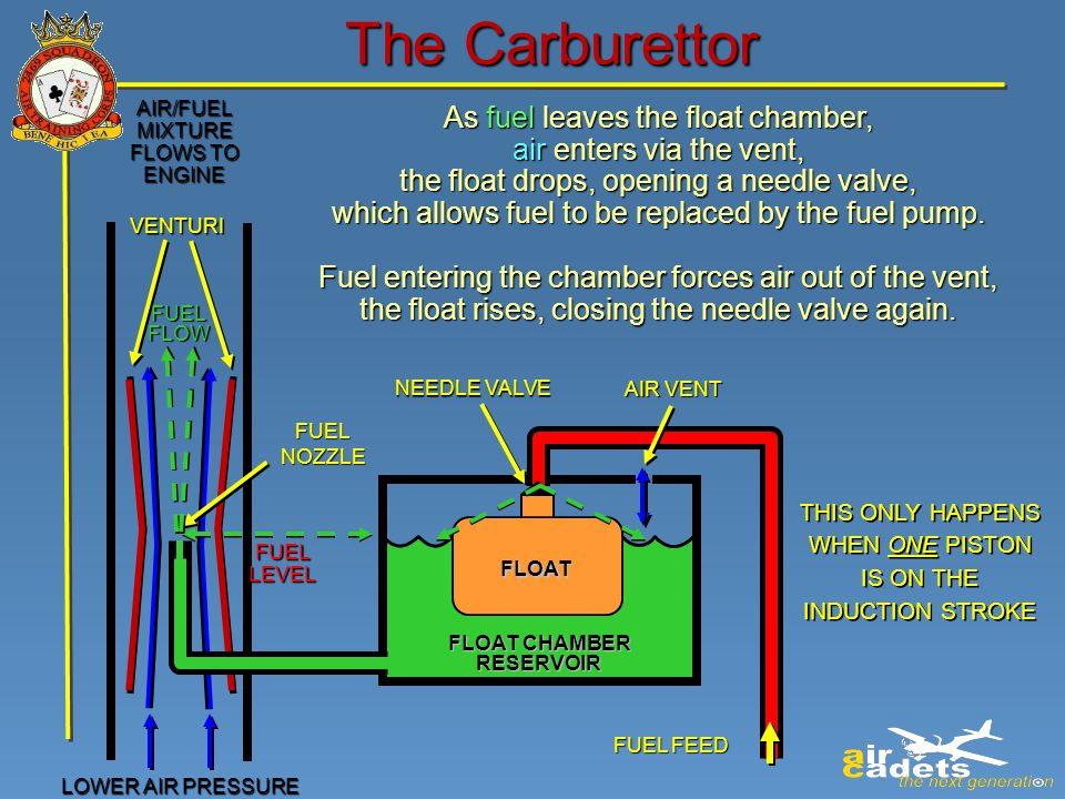 the carburettor as fuel leaves the float chamber,