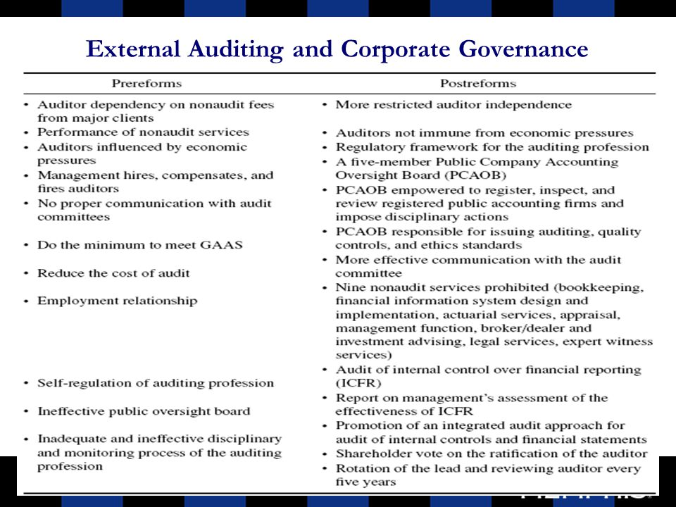 role of auditors in corporate governance slideshare