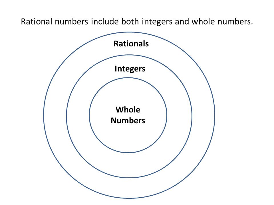 Rational Number Diagram Search For Wiring Diagrams
