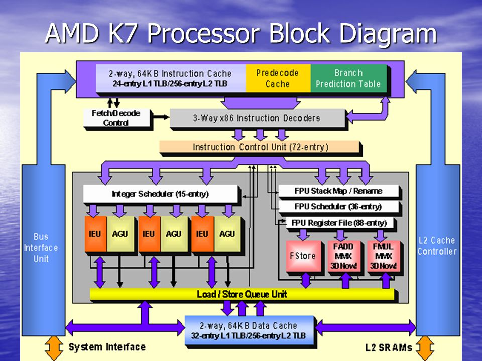 Amd K7 Processor Architecture Ppt Video Online Download