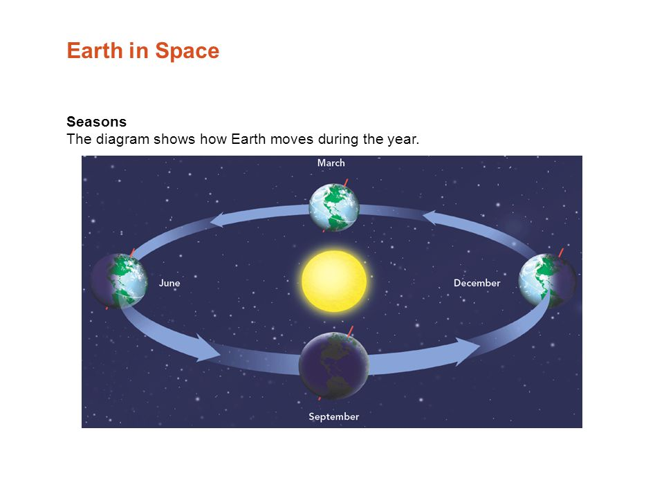 Earth moon and sun table of contents the sky from earth ppt 20 earth in space seasons the diagram shows how earth moves during the year ccuart Images