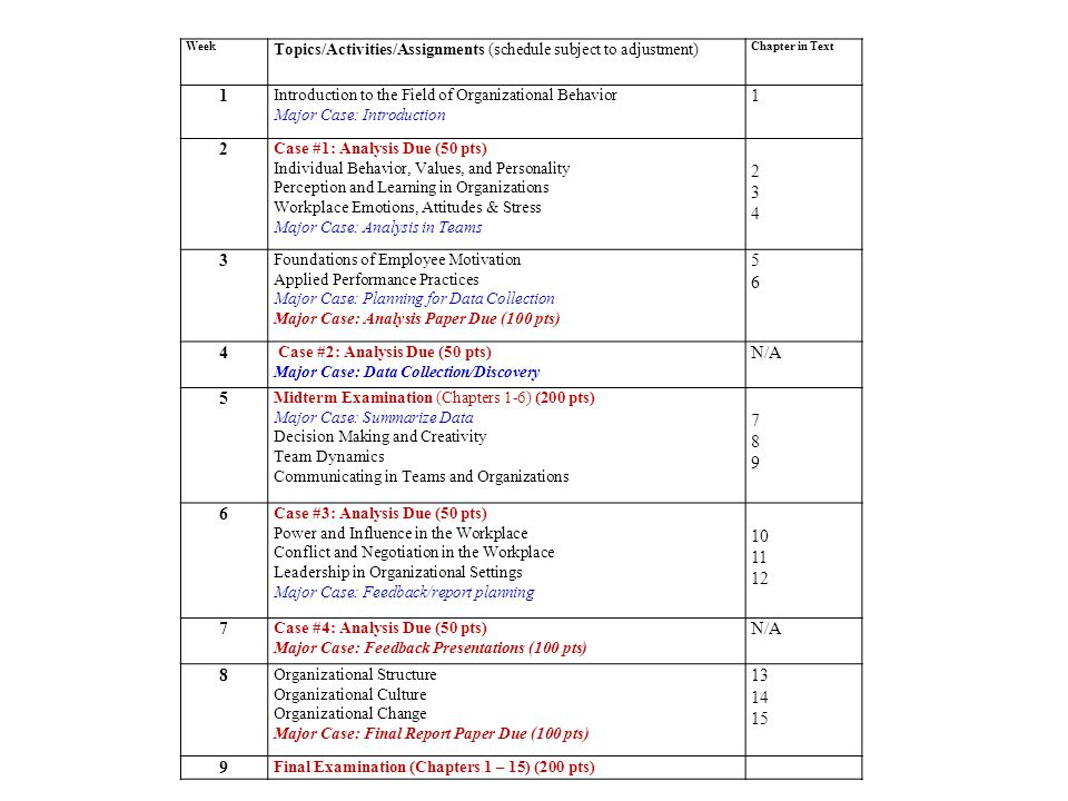 organizational behavior midterm exam