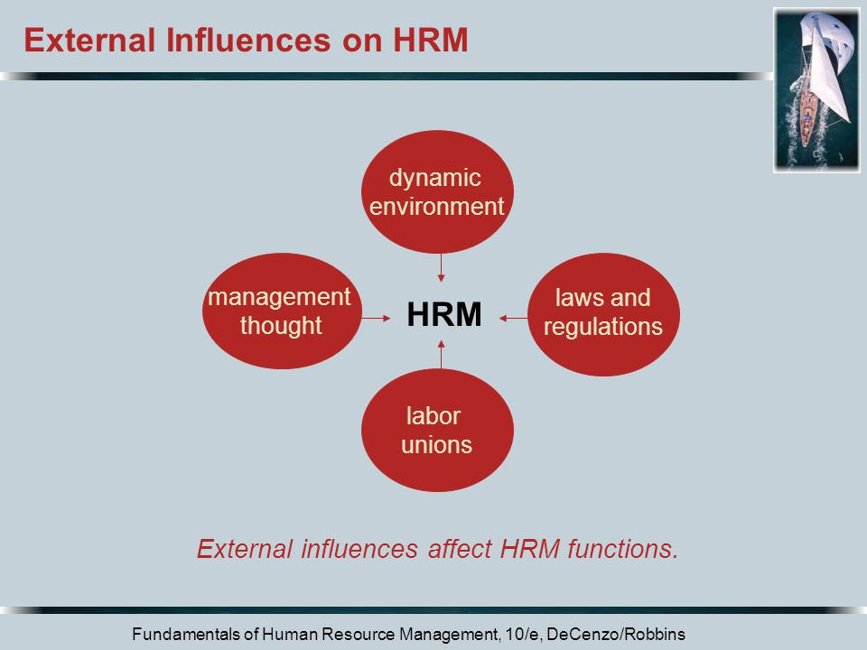 External influences affect HRM functions.