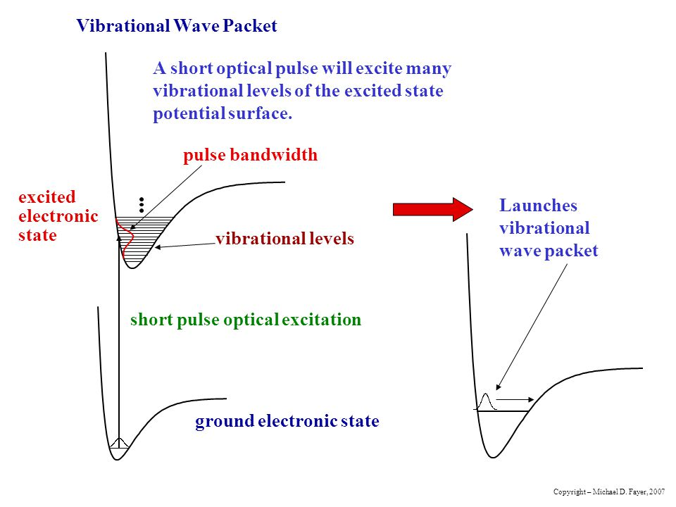 Vibrational Wave Packet