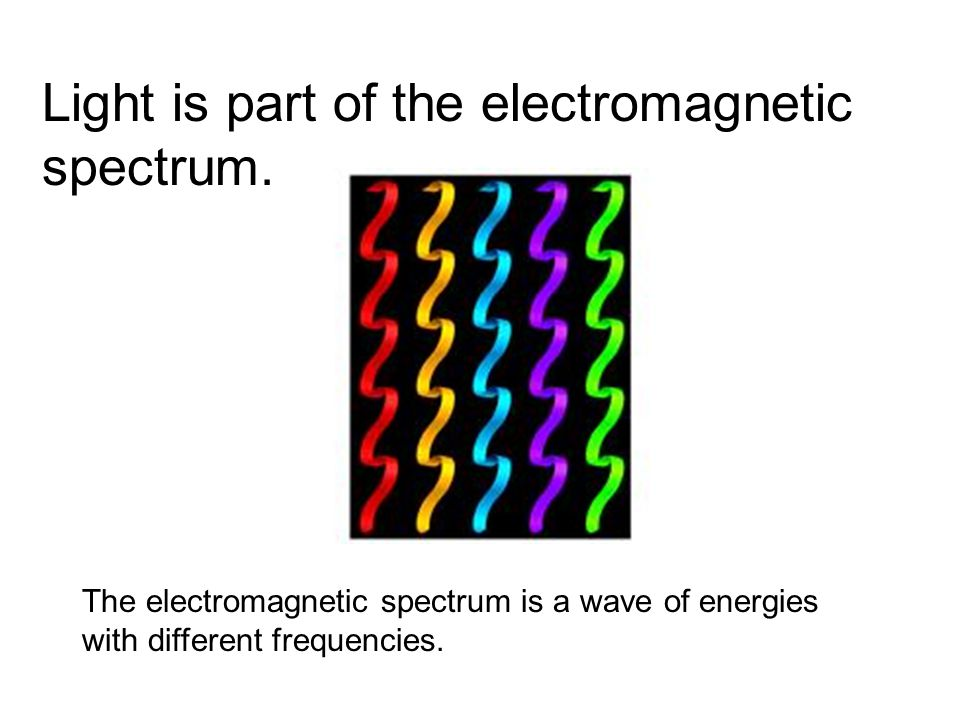 Light is part of the electromagnetic spectrum.