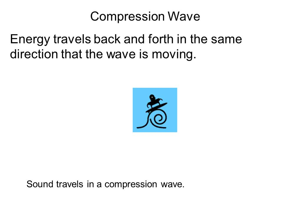 Compression Wave Energy travels back and forth in the same direction that the wave is moving.