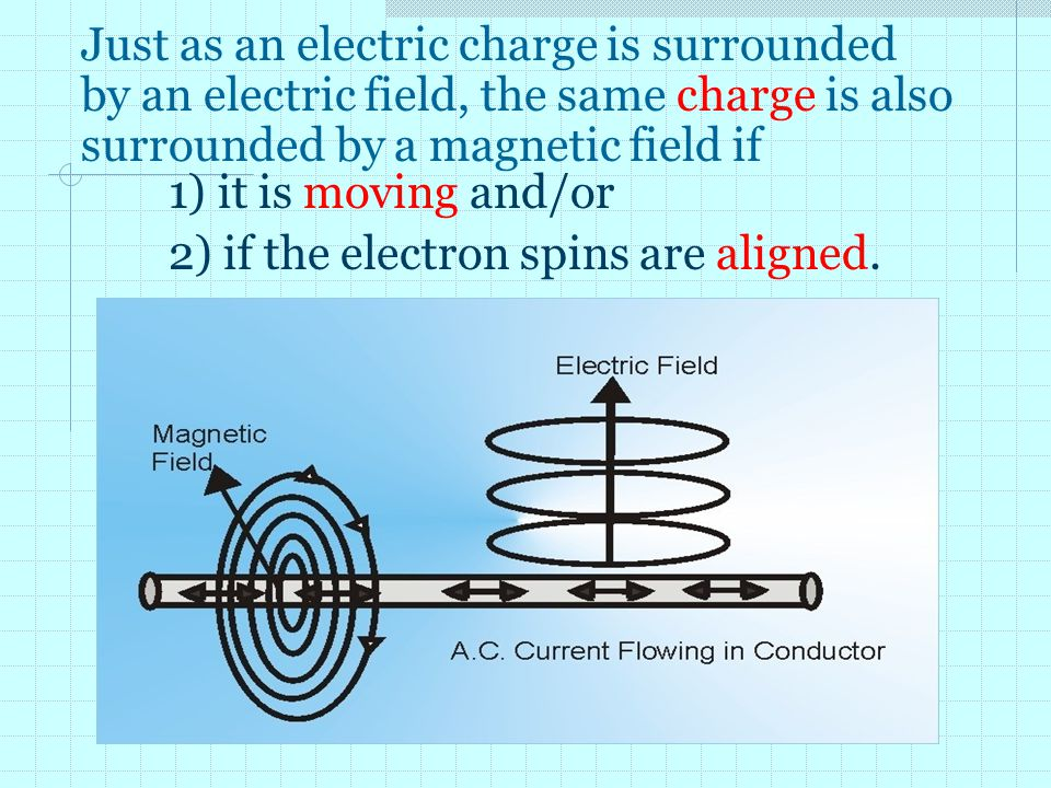 Just as an electric charge is surrounded by an electric field, the same charge is also surrounded by a magnetic field if