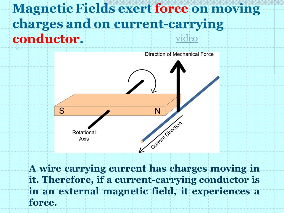 Magnetic Fields exert force on moving charges and on current-carrying conductor.