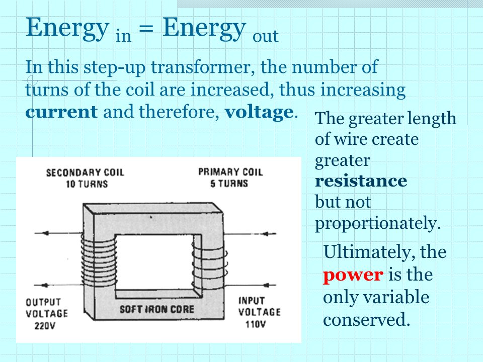 Energy in = Energy out In this step-up transformer, the number of turns of the coil are increased, thus increasing current and therefore, voltage.