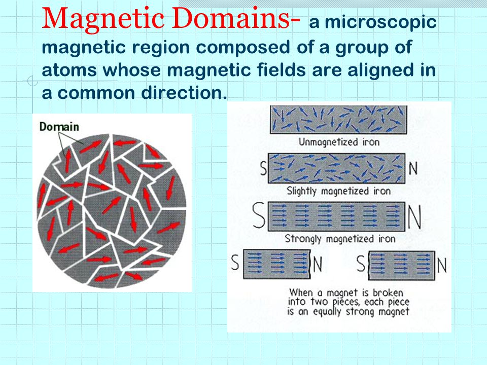 Magnetic Domains- a microscopic magnetic region composed of a group of atoms whose magnetic fields are aligned in a common direction.