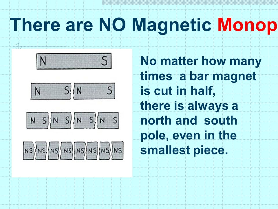 There are NO Magnetic Monopoles…