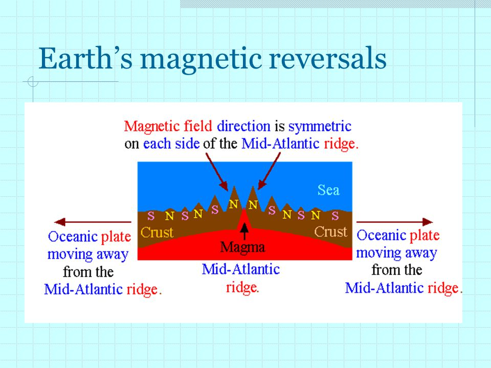 Earth's magnetic reversals