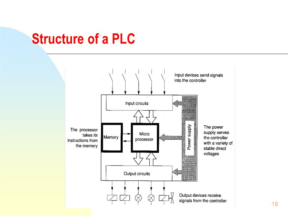 PLC: Programmable Logical Controller - ppt download