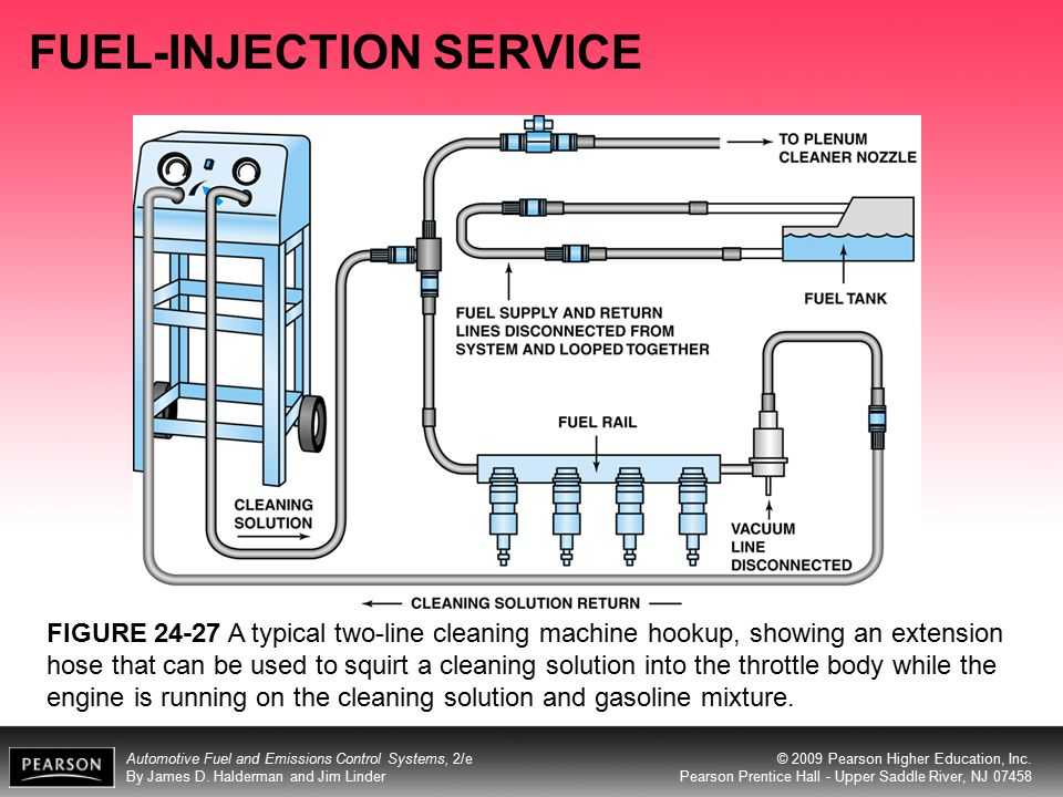 FUEL-INJECTION SERVICE