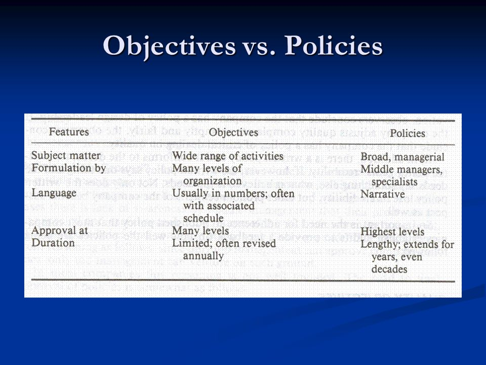 Objectives vs. Policies