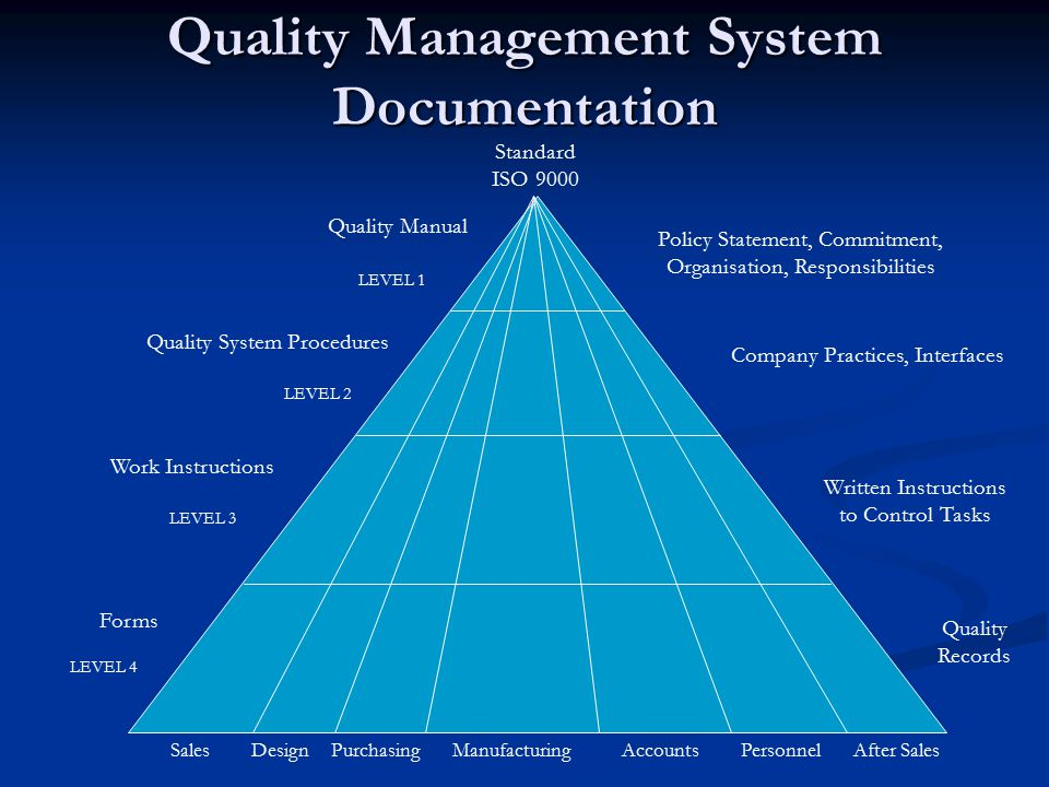 quality management system documentation 10 Questions To Ask