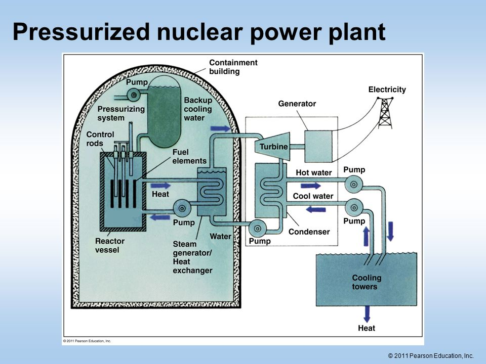 Chapter 15 nuclear power ppt download 28 pressurized nuclear power plant ccuart Gallery