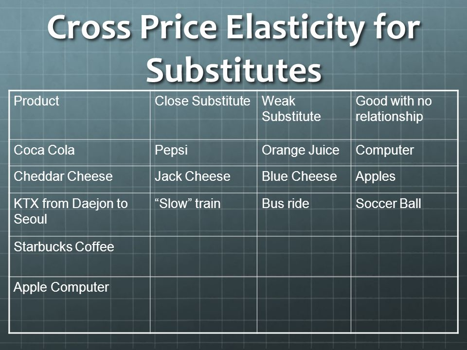 Cross Price Elasticity of Demand (XED) - ppt video online