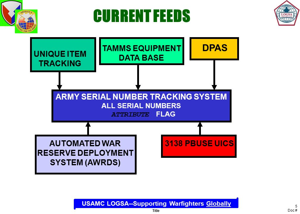 army serial number records
