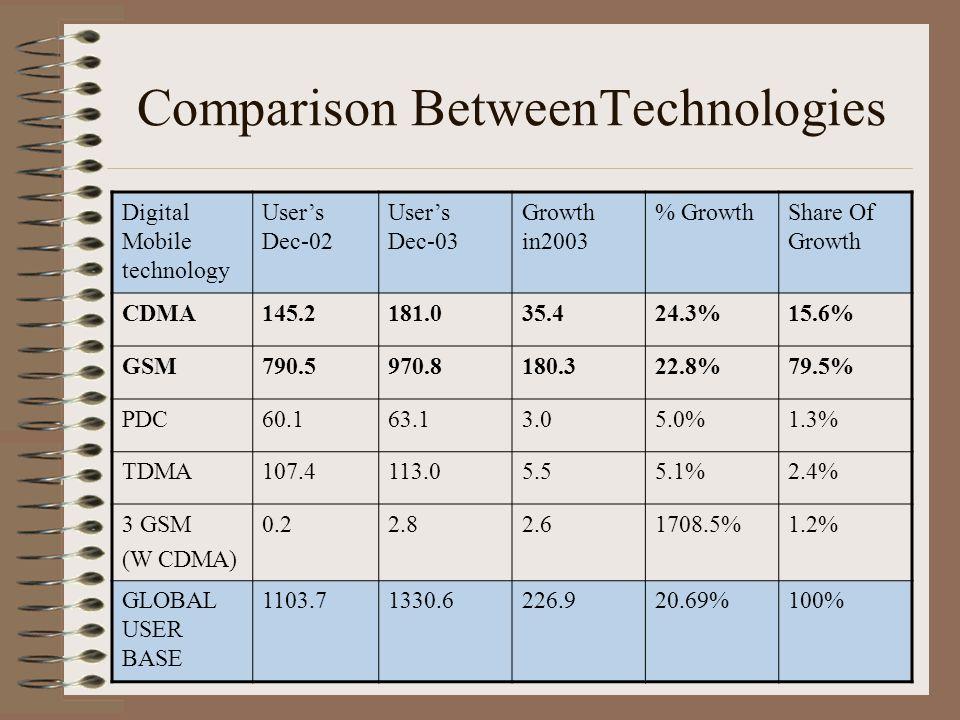 Difference between gsm and cdma | gsm vs cdma.