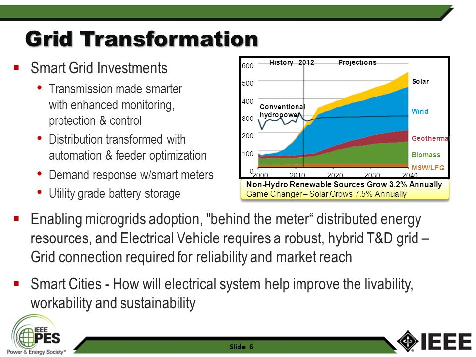 Grid Transformation Smart Grid Investments