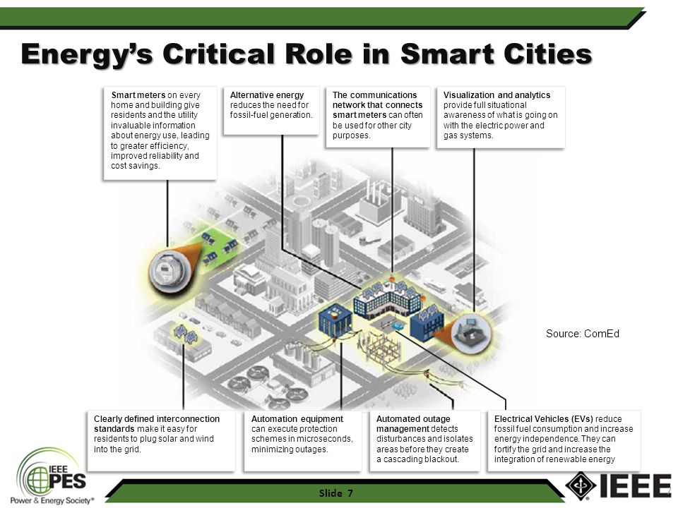 Energy's Critical Role in Smart Cities
