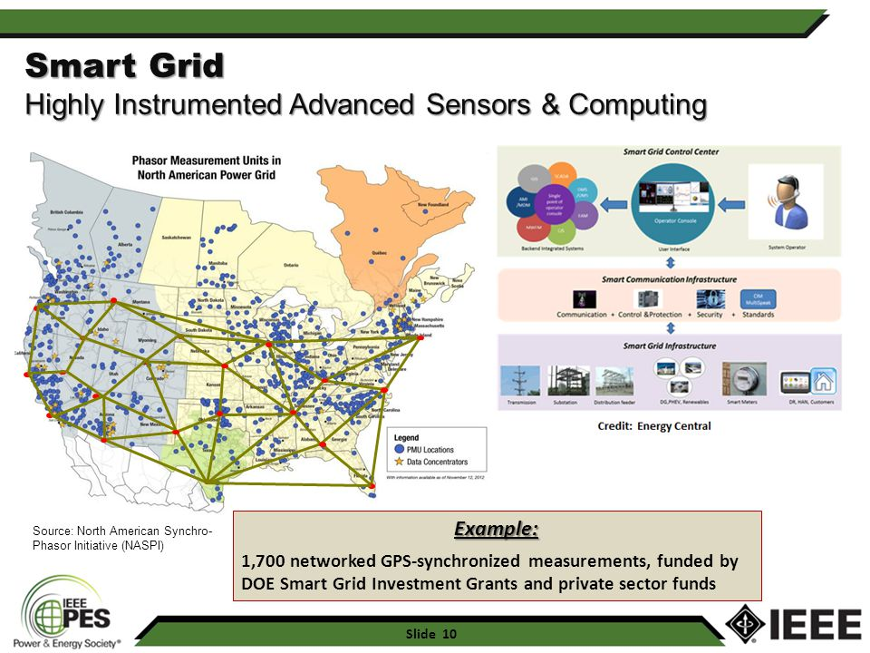 Smart Grid Highly Instrumented Advanced Sensors & Computing