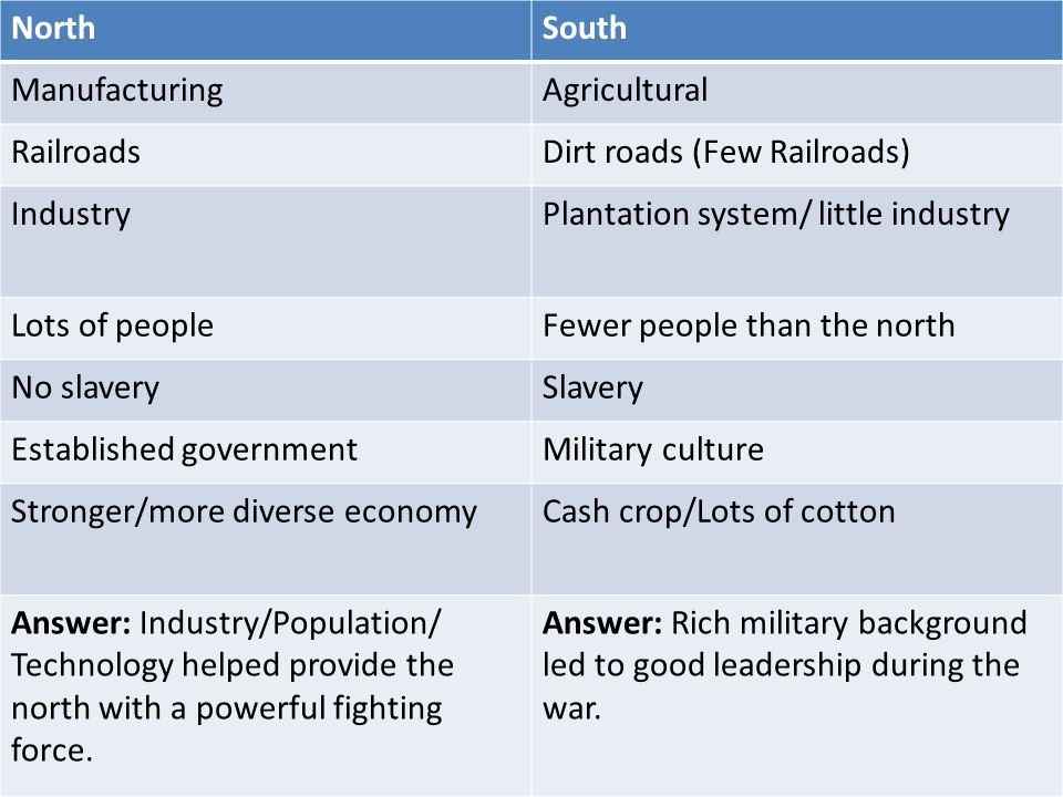 advantages and disadvantages of north and south in civil war As the civil war began, each side had certain advantages and disadvantages the north had great advantages in manpower, material, and organization it had more than twice the population of the south, and many more factories to produce war supplies the us government had been functioning.
