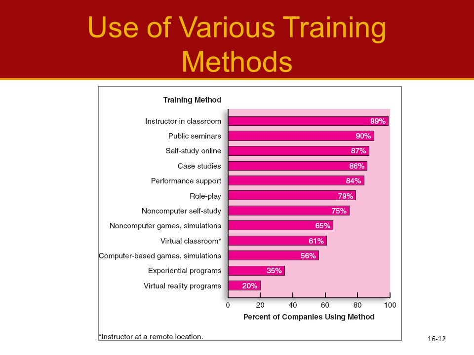 Use of Various Training Methods