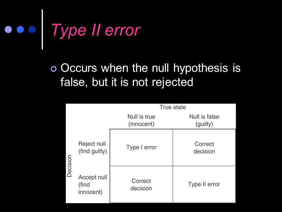 Type II error Occurs when the null hypothesis is false, but it is not rejected